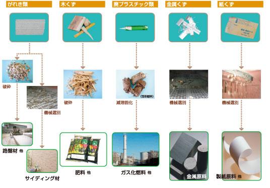 外装エコロジーシステム